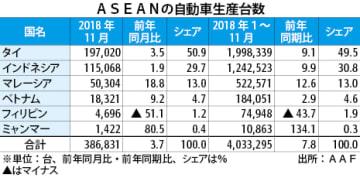 【フィリピン】東南アの車生産、1~11月は8%増の403万台[車両]