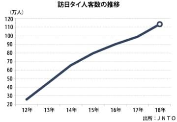 【タイ】18年訪日タイ人、15%増で過去最高113万人[観光]