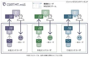「CSIRT MT.mss」のイメージ