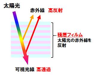 遮熱フィルムの赤外線カットイメージ(写真:NEDOの発表資料より)