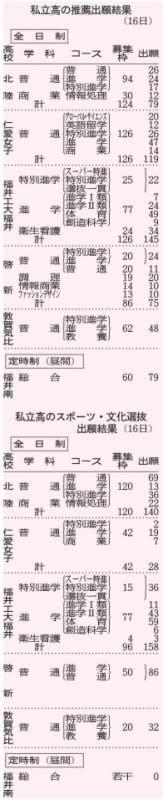 福井県内の私立高校の推薦出願結果とスポーツ・文化選抜出願結果(2019年1月16日)