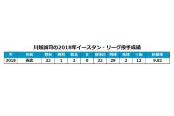 西武・川越誠司の2018年イースタン・リーグ投手成績