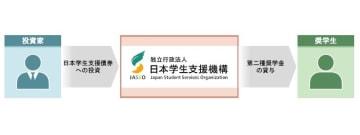 提供:日本学生支援機構
