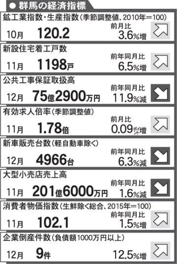 住宅着工 10カ月ぶり増 新車、大型店 落ち込む 10~12月県内