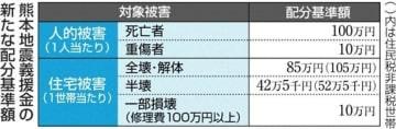 熊本地震義援金、8万世帯に追加配分 全壊5万円、半壊2万5千円
