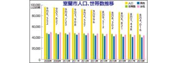 室蘭市の人口減続く、昨年は391世帯1432人
