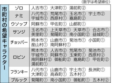 1番人気は考古学者ロビン 熊本県内31市町村、希望のワンピース像