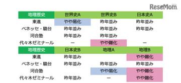 2019年度大学入試センター試験「地理歴史:難易度<速報>」