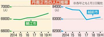 福井県の越前市、鯖江市の人口推移(2014年~2019年の1月1日時点)