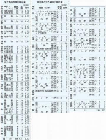 福井県立高校の推薦出願結果と特色選抜出願結果(2019年1月16日)