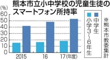 熊本市の中学生、53%がスマホ所持