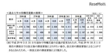 過去5年の待機児童数の推移
