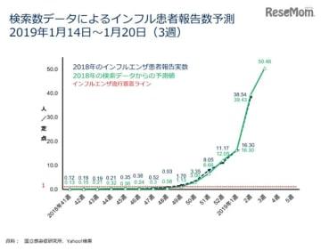 検索データによるインフルエンザ患者報告数予測(2019年1月14日から1月20日)