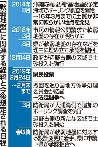 辺野古設計変更 遅れ、工費増は不可避 軟弱地盤 沖縄県、何度も指摘