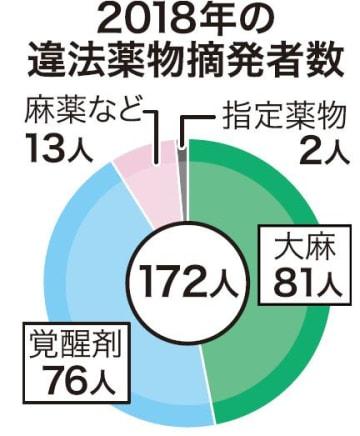 沖縄県内の大麻摘発、若者が9割超 「罪悪感の薄れか」県警が警鐘