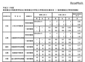 2019年度 東京都立中等教育学校および東京都立中学校入学者決定応募状況(1/2)