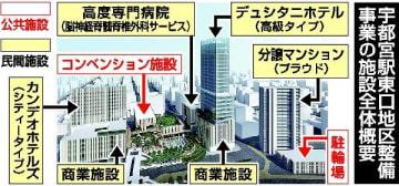 複合施設に、タイの五つ星ホテル進出 JR宇都宮駅東口、整備概要明らかに