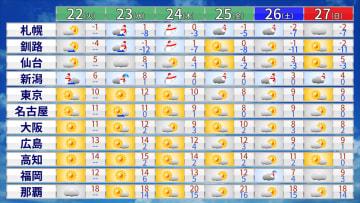 週間天気 24日(木)は北日本で荒天 週末は北陸で大雪のおそれ