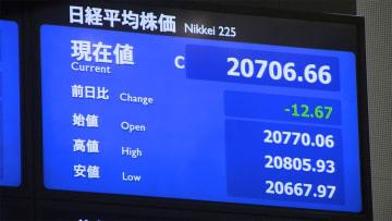 22日東京株式市場前場 12円67銭安の2万706円66銭で終了