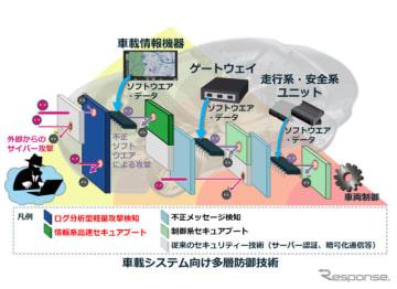 車載システム向け多層防御技術