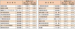 楢葉町公共施設等モニタリング調査実施結果(12月実施分)