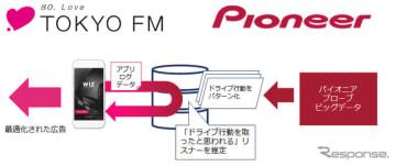 ドライブ行動特化型デジタル音声広告 概要