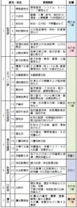 機構改革~Reform of the administrative structure~