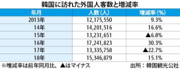 【韓国】18年訪韓外国人客数15.1%増、日本人けん引[観光]