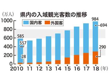 県内の入域観光客数の推移