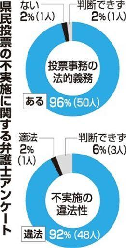 県民投票 沖縄弁護士会アンケート 投票事務拒否「違法」9割