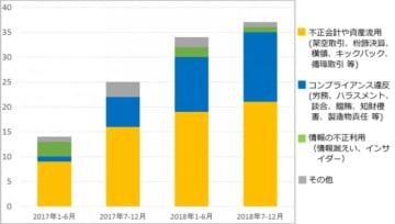 上場企業における第三者委員会の設置件数の推移。第三者委員会ドットコムの公表データに基づき、FRONTEOが作成。(画像: FRONTEOの発表資料より)