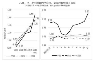 有効求人倍率のグラフ