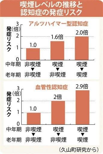 喫煙と認知症 たかの呼吸器科内科クリニック院長・高野義久さんに聞く 「防げる」に根拠ない