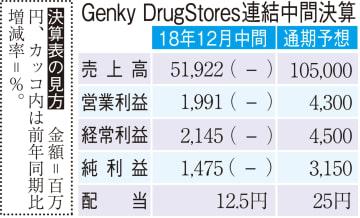 Genky DrugStoresの連結中間決算