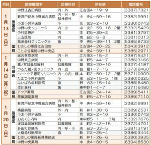 1月11日〜2月5日の休日当番医・当番薬局