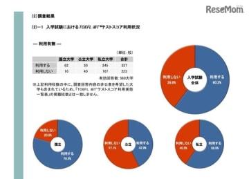 入学試験におけるTOEFL iBTテストスコア利用状況