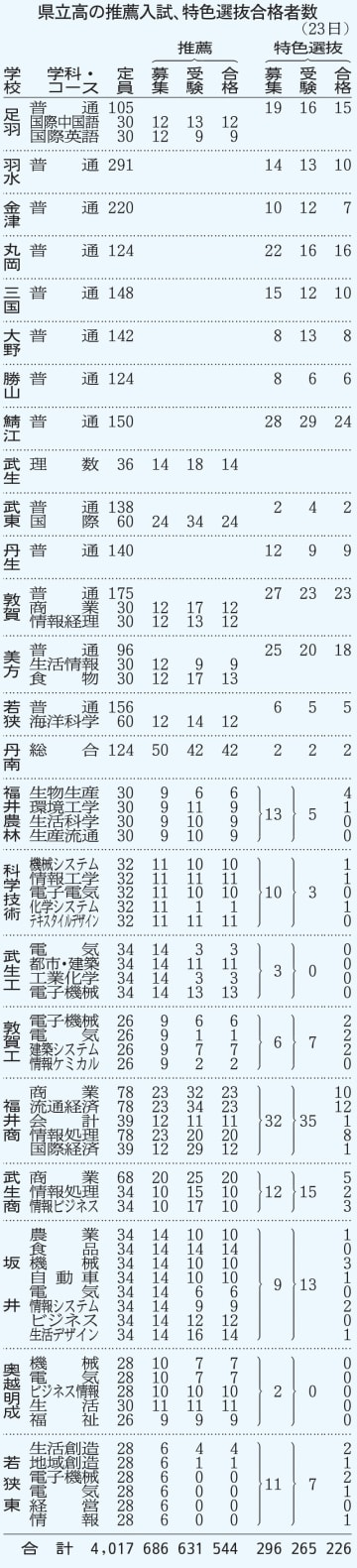福井県立高校の推薦入試、特色選抜合格者数(2019年1月23日)