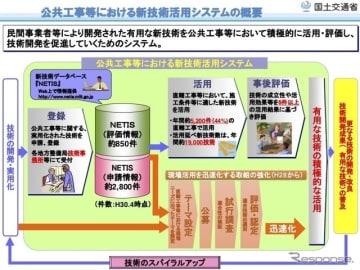 公共工事での新技術活用システムの概要