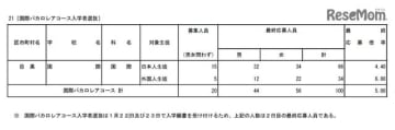 2019年度(平成31年度)都立高等学校の推薦に基づく選抜の入学者選抜応募状況(国際バカロレアコース入学者選抜)