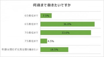 「65歳以降の働き方に関するアンケート」の調査結果。(画像: パソナグループ発表資料より)