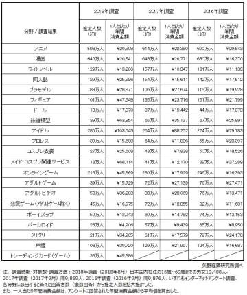 「オタク」に関する消費者アンケート調査を実施(2018年)