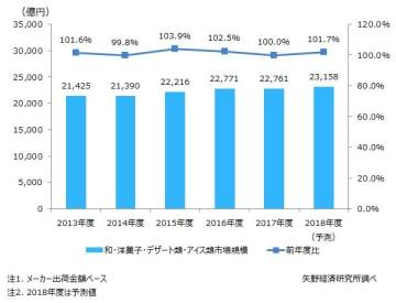 和洋菓子・デザート類市場に関する調査を実施(2019年)