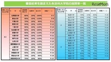 審査結果を踏まえた各法科大学院の加算率一覧