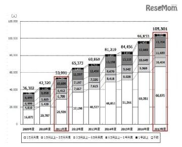日本人学生の海外留学者数