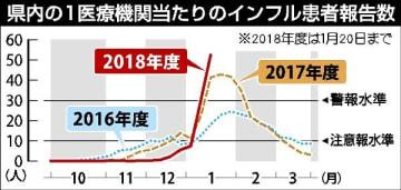 インフル患者、過去最多に 栃木県内全域で警報レベル