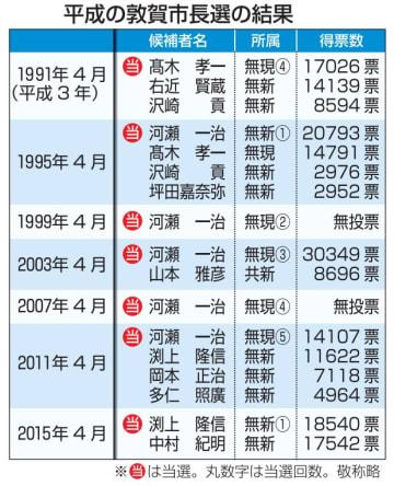 平成の福井県敦賀市長選の選挙結果