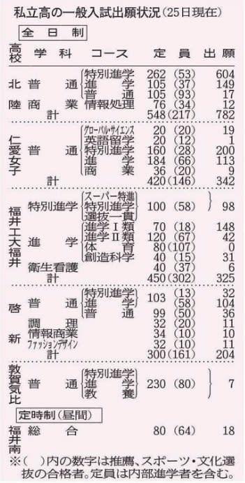 福井県内私立高校の一般入試出願状況(1月25日現在)