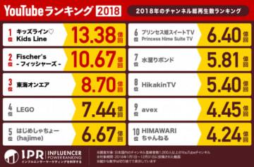 「2018年のチャンネル総再生数ランキング」(画像: Bit Star発表資料より)