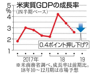 米実質GDP成長率の推移