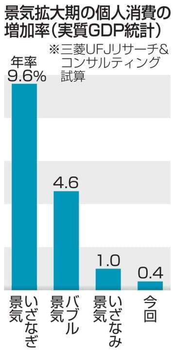 景気拡大期の個人消費の増加率(実質GDP統計)